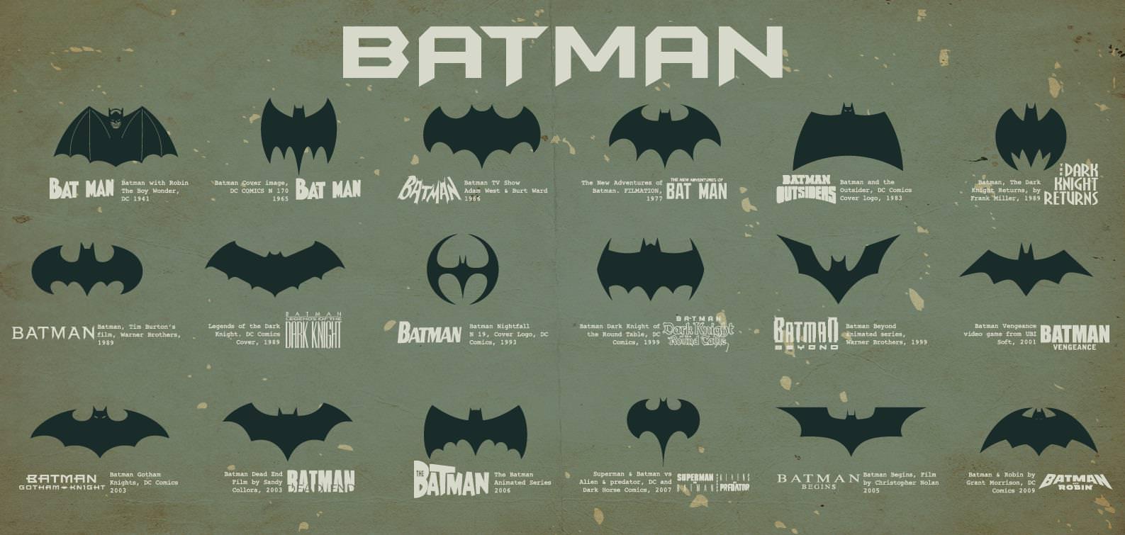 Batman symbool door de jaren heen